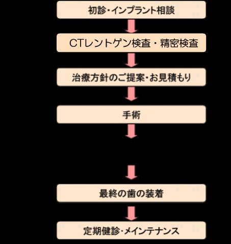 インプラント治療の流れの図